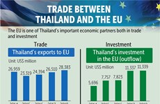 FTA with EU likely to increase Thailand's GDP by 1.7 percent