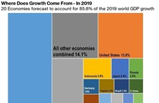 Vietnam among world's top 20 growth drivers