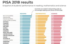 Vietnam gets high scores but not named in PISA 2018 ranking
