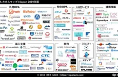 FPT's akaBot named in top 30 global RPA platforms