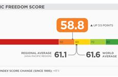 Vietnam jumps 23 places in economic freedom index