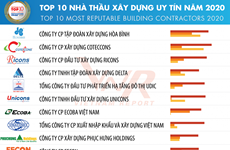 Vietnam Report announces Top 10 most reputable building contractors