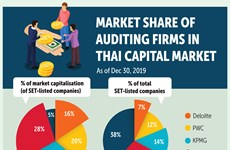 Thailand's security commission to impose fine for errant audit firms