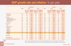 Thai economy to expand 4 percent next year: ADB