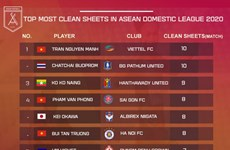Vietnamese goalkeeper tops clean sheet list among ASEAN leagues