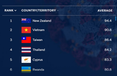Thailand ranked 4th in world in terms of handling COVID-19 pandemic