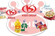 KIDO Group aims for profit of 800 billion VND in 2021