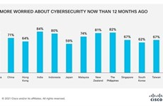 Over half of SMEs suffer cyber attacks in the past year