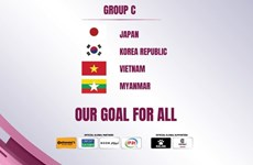 Vietnam in Group C of 2022 AFC Women's Asian Cup