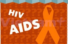 ADB helps Dong Thap in fighting HIV/AIDS
