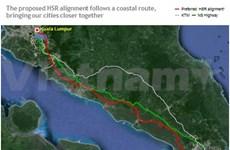 Kualar Lumpur-Singapore high-speed railway to be built