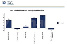 Businesses spend more on data security