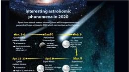 Interesting astronomic phenomena in 2020