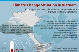 [Infographics] Climate change situation in Vietnam