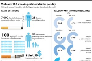 Vietnam: 100 smoking-related deaths per day