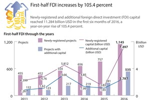 First-half FDI increases by 105.4 percent
