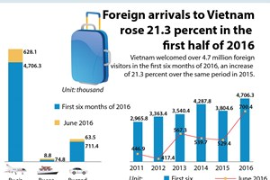 Foreign arrivals to Vietnam rise 21.3 percent in H1