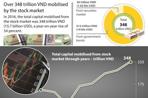 Over 348 trillion VND mobilised by stock market