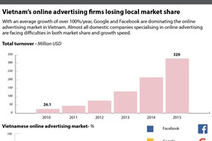 Vietnam's online advertising firms losing local market share