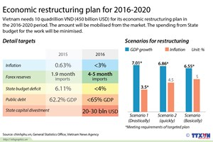 Economic restructuring plan for 2016-2020