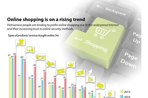 Online shopping on a rising trend