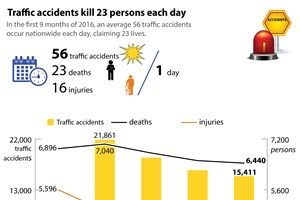 Traffic accidents claim 23 lives each day