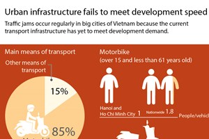 Urban infrastructure fails to meet development speed
