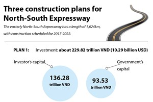 Plans for construction of North-South Expressway announced