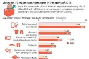 10 major export products in 9 months