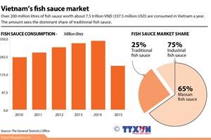 Vietnam's fish sauce market