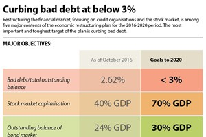 Bad debt expected to stay below 3 percent in 2020