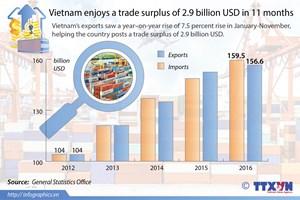 Vietnam enjoys 2.9 billion USD in 11 months' trade surplus