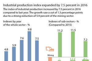 Industrial production index up by 7.5 percent in 2016
