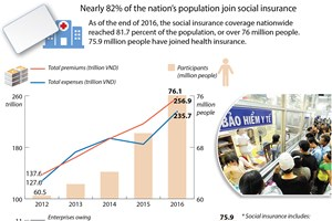 Nearly 82 pct of national population join social insurance