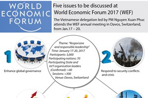 Five issues to be discussed at WEF 2017