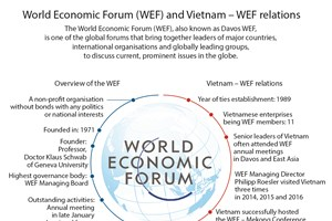 World Economic Forum (WEF) and Vietnam – WEF relations