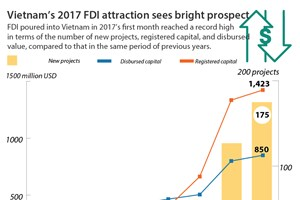 Vietnam's 2017 FDI attraction sees bright prospect