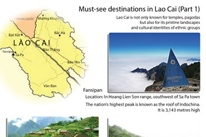 Must-see destinations in Lao Cai