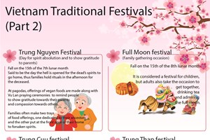 Vietnam Traditional Festivals (Part 2)