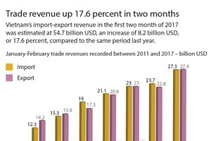 Trade revenue up 17.6 percent in 2 months