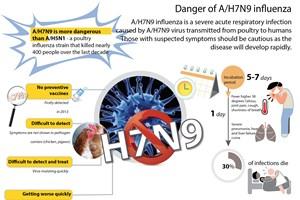 Danger of A/H7N9 influenza