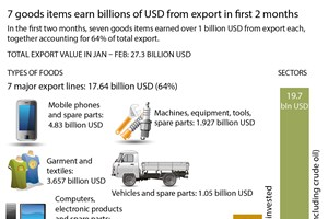 Seven goods items earn billions of USD from export in first 2 months
