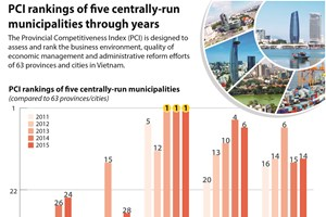 PCI rankings of five centrally-run municipalities through years