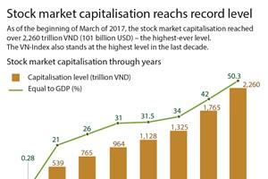 Stock market capitalisation reachs record level