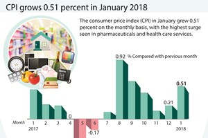 CPI grows 0.51 percent in January 2018