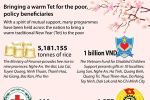 Bringing a warmer Tet to the needy