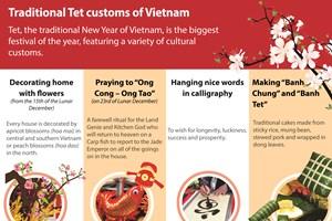 Traditional Tet customs of Vietnam