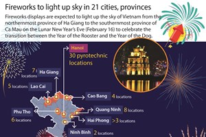 Fireworks to light up sky in 21 cities, provinces