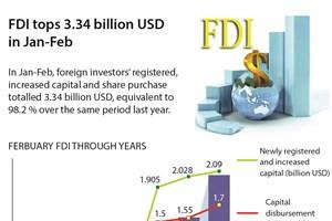 FDI tops 3.34 billion USD in Jan-Feb