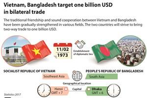 Vietnam, Bangladesh target one billion USD in bilateral trade